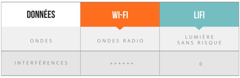 Comparaison du Wi-Fi avec le LiFi