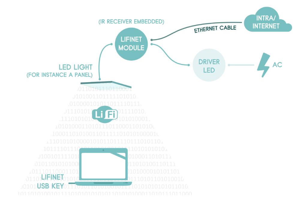 Schéma du fonctionnement du LiFi