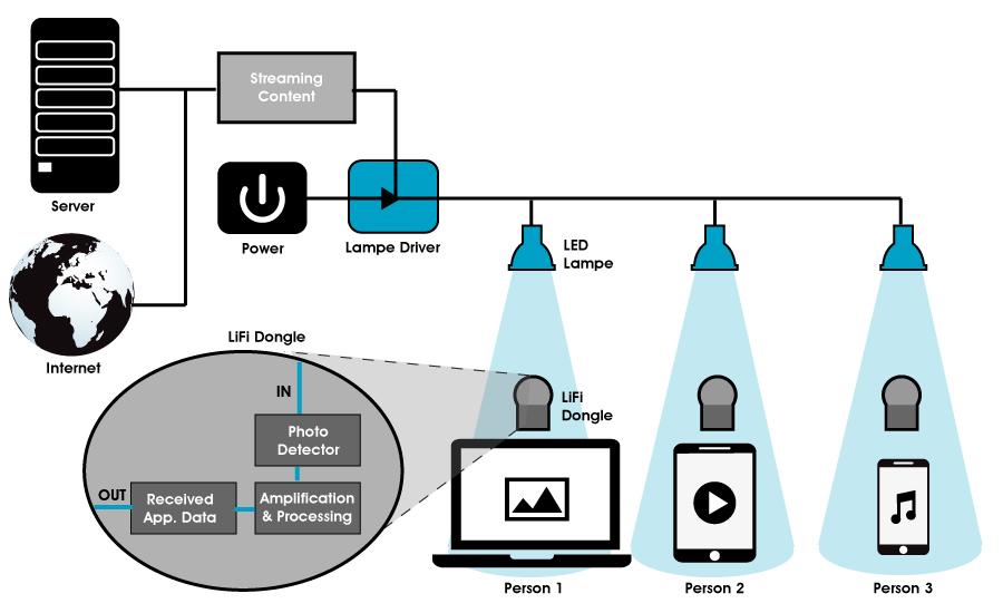 Công nghệ Lifi Là gì ?